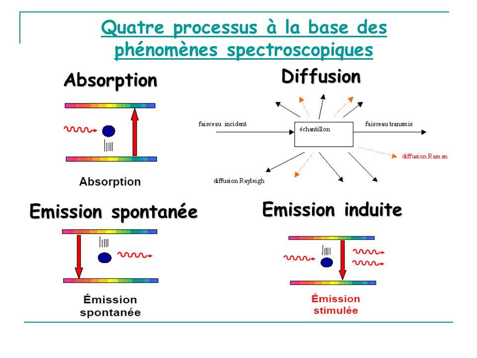 Quatre processus à la base des phénomènes spectroscopiques Absorption Emission spontanée Emission induite Diffusion