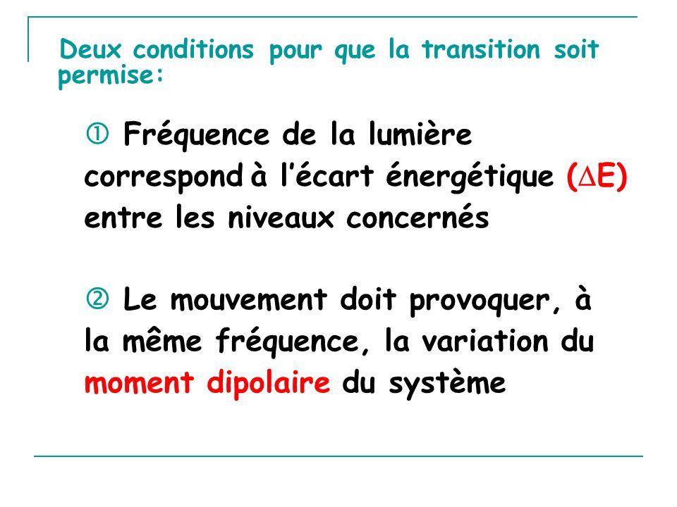 Deux conditions pour que la transition soit permise: Le mouvement doit provoquer, à la même fréquence, la variation du moment dipolaire du système Fré