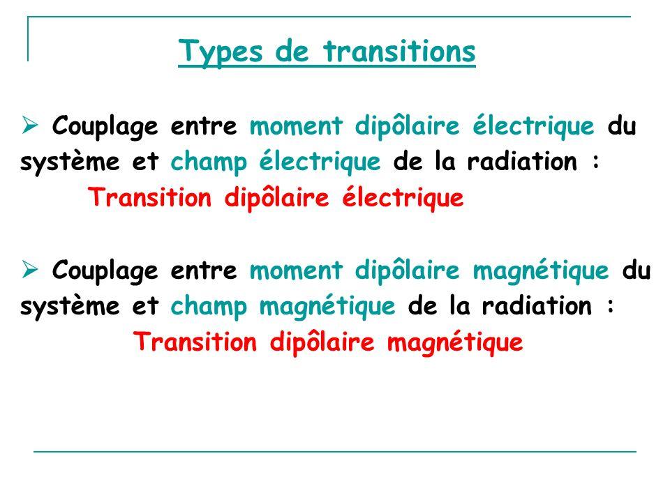 Types de transitions Couplage entre moment dipôlaire magnétique du système et champ magnétique de la radiation : Transition dipôlaire magnétique Coupl