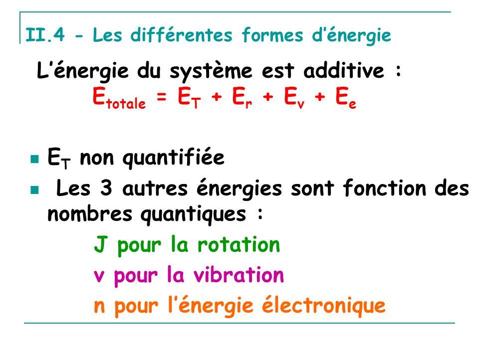 E T non quantifiée Les 3 autres énergies sont fonction des nombres quantiques : J pour la rotation v pour la vibration n pour lénergie électronique Lé