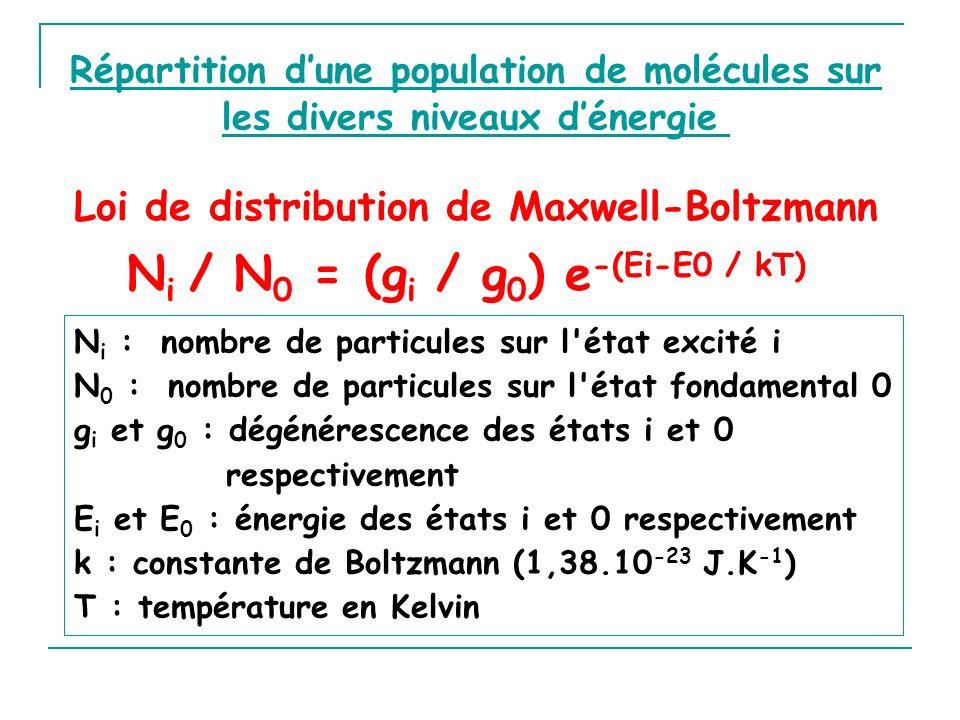 Loi de distribution de Maxwell-Boltzmann N i / N 0 = (g i / g 0 ) e -(Ei-E0 / kT) N i : nombre de particules sur l'état excité i N 0 : nombre de parti