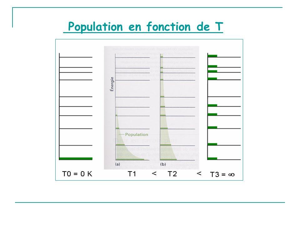 Population en fonction de T