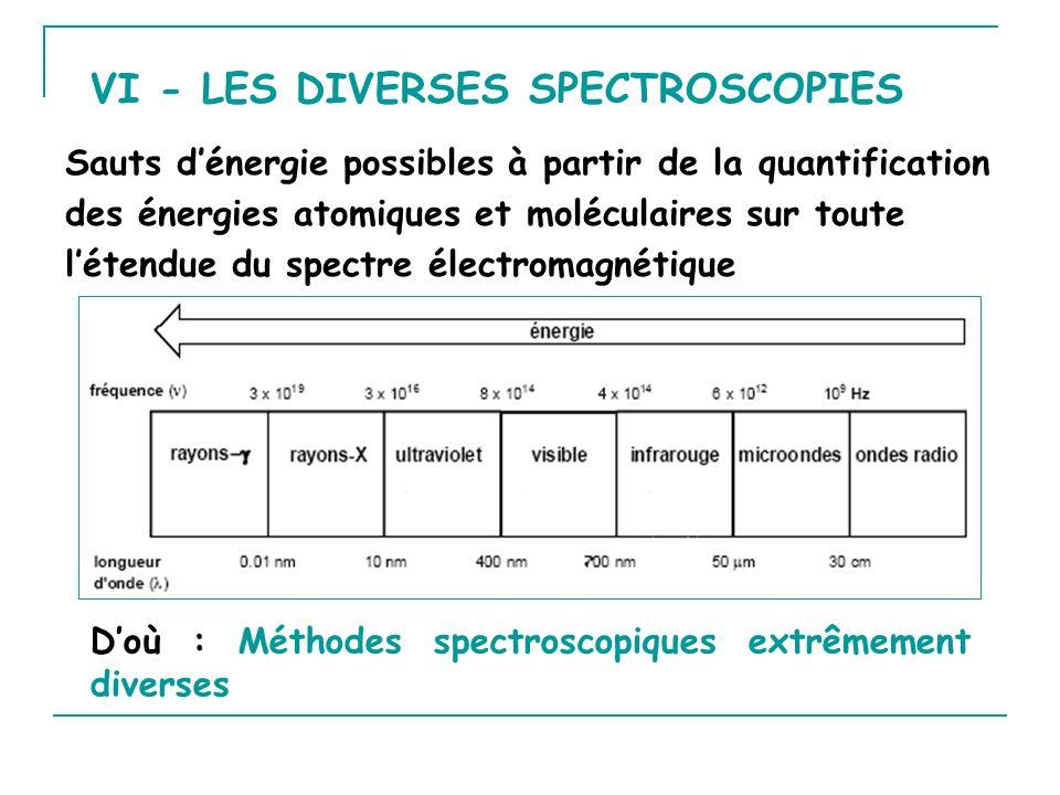 Sauts dénergie possibles à partir de la quantification des énergies atomiques et moléculaires sur toute létendue du spectre électromagnétique Doù : Mé