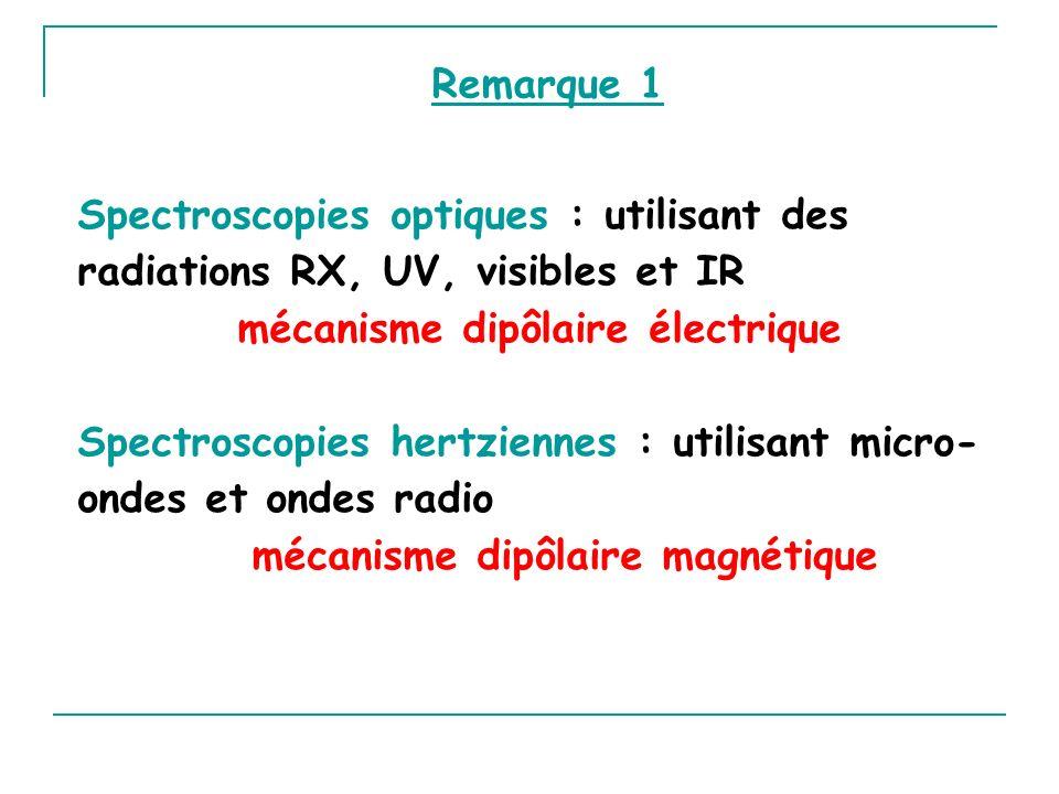 Spectroscopies optiques : utilisant des radiations RX, UV, visibles et IR mécanisme dipôlaire électrique Spectroscopies hertziennes : utilisant micro-