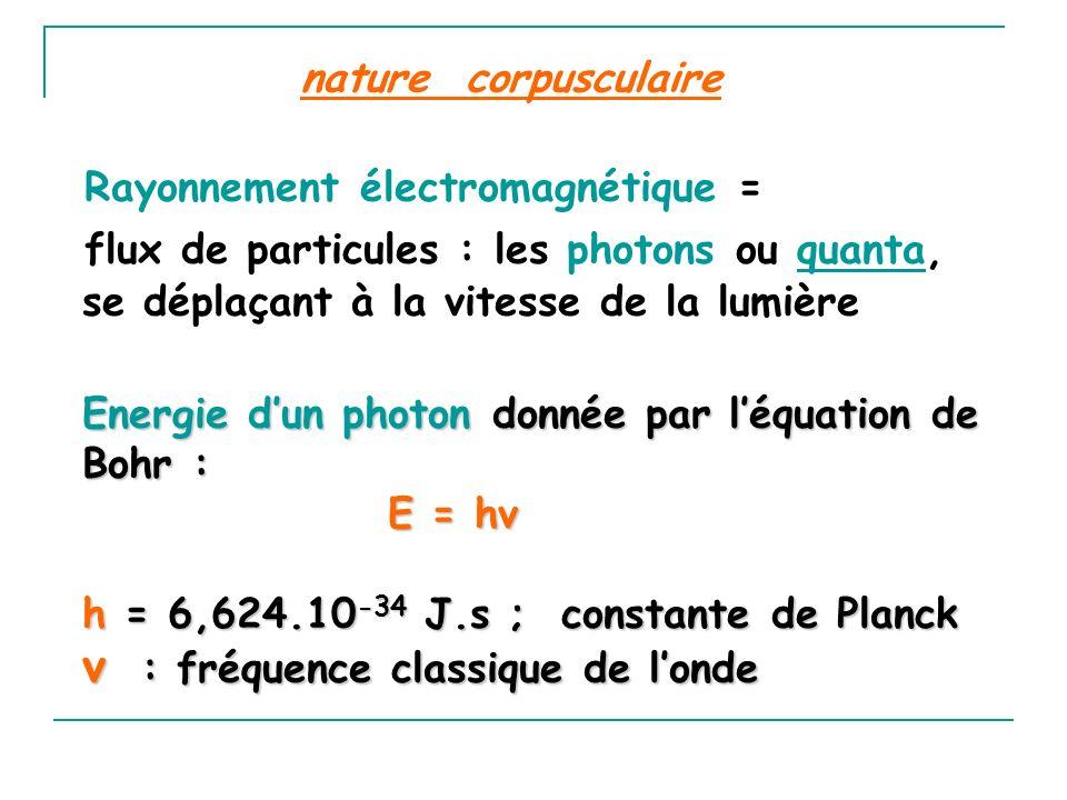 nature corpusculaire Rayonnement électromagnétique = flux de particules : les photons ou quanta, se déplaçant à la vitesse de la lumière Energie dun p