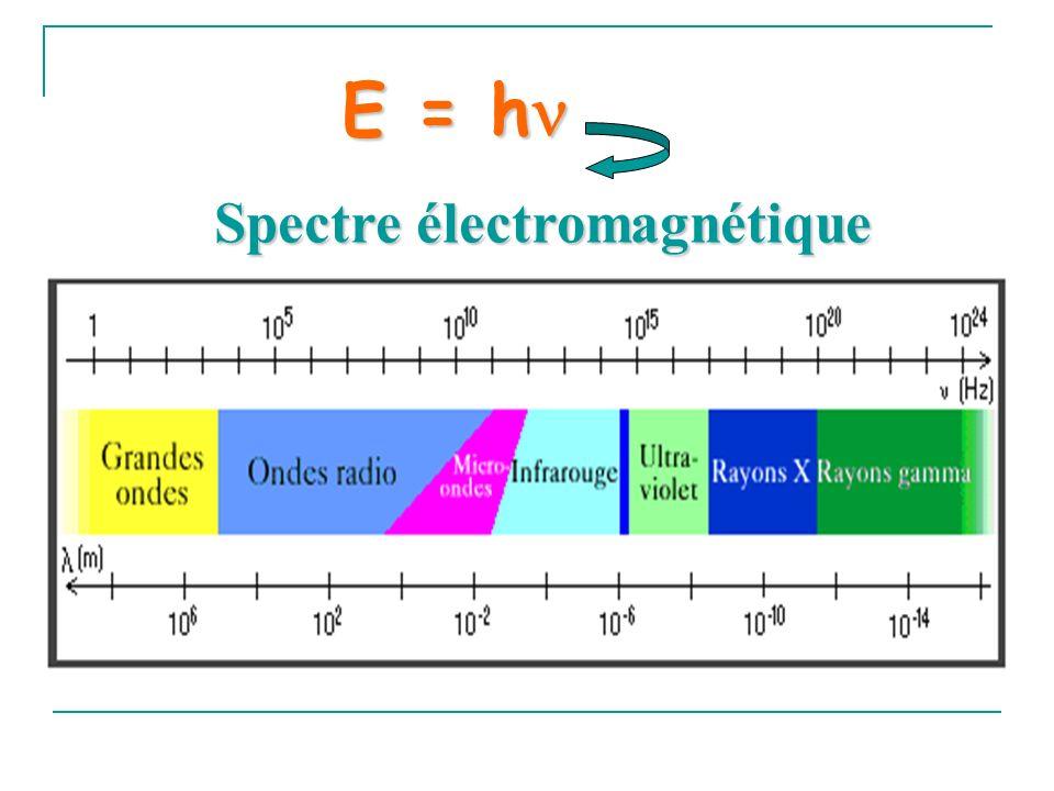 Conséquence à T ambiante électronique: seul le niveau fondamental est peuplé vibrationnel: niveau vibrationnel fondamental peuplé par plus de 90 % des molécules, quelques % sur le premier niveau excité rotationnel: un certain nombre de niveaux rotationnels largement peuplés Selon la relation de Boltzmann