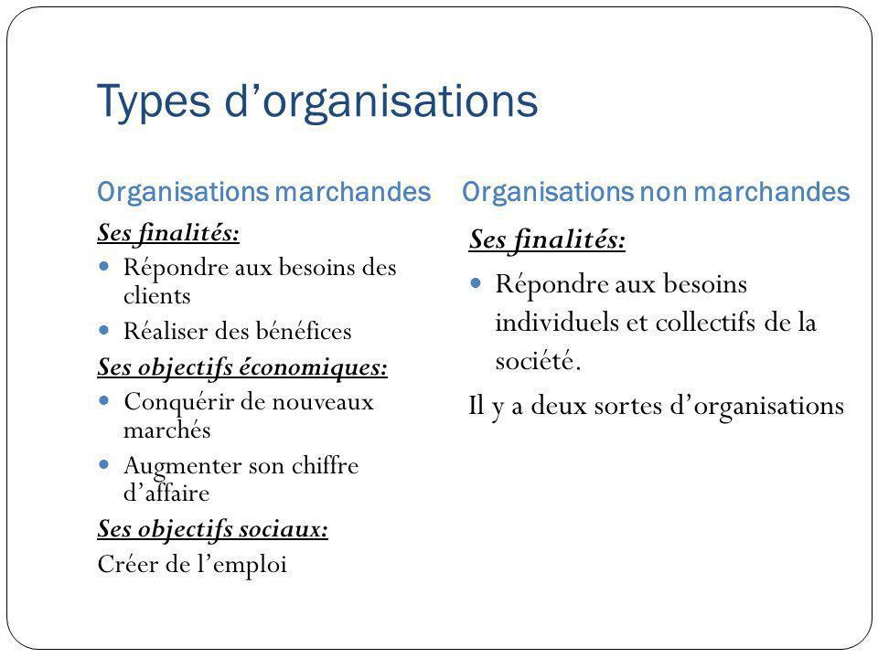Types dorganisations Organisations marchandesOrganisations non marchandes Ses finalités: Répondre aux besoins des clients Réaliser des bénéfices Ses o