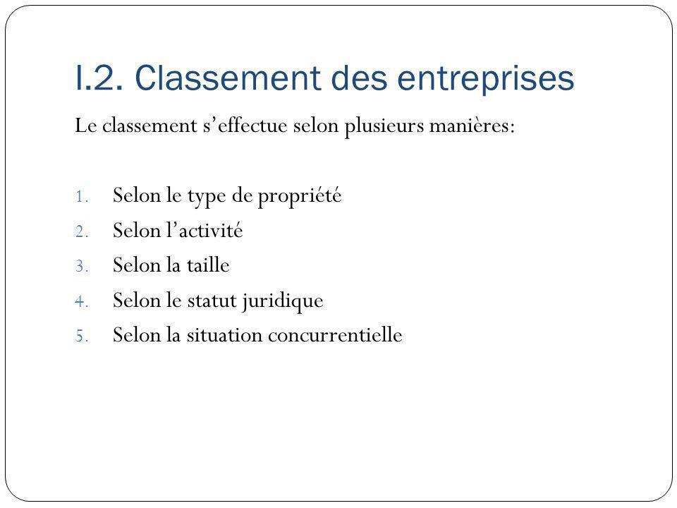 I.2. Classement des entreprises Le classement seffectue selon plusieurs manières: 1. Selon le type de propriété 2. Selon lactivité 3. Selon la taille