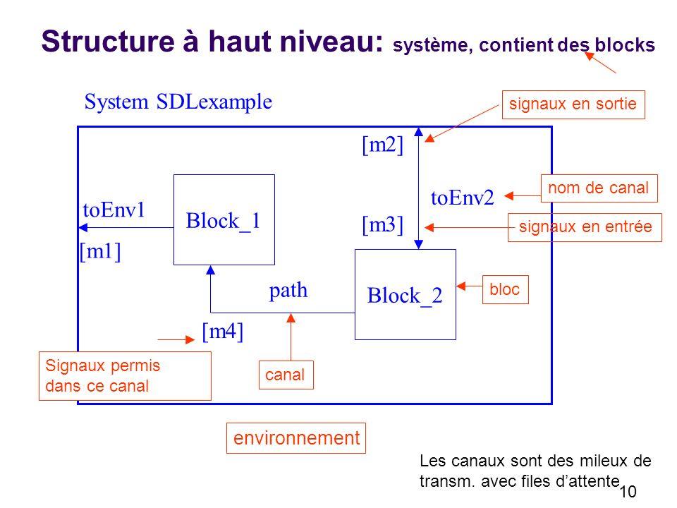 10 Block_1 Block_2 System SDLexample canal environnement Structure à haut niveau: système, contient des blocks path toEnv1 toEnv2 [m2] [m3] [m1] [m4] bloc Signaux permis dans ce canal nom de canal signaux en sortie signaux en entrée Les canaux sont des mileux de transm.