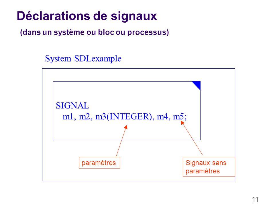 11 Déclarations de signaux (dans un système ou bloc ou processus) SIGNAL m1, m2, m3(INTEGER), m4, m5; System SDLexample paramètresSignaux sans paramètres
