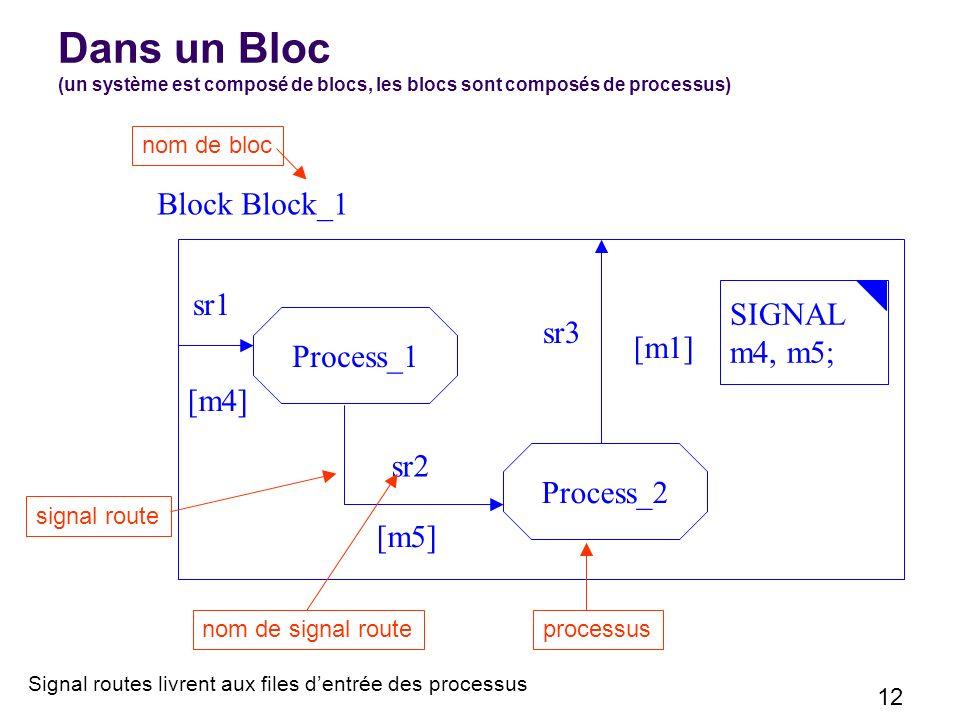 12 Dans un Bloc (un système est composé de blocs, les blocs sont composés de processus) Block Block_1 nom de bloc Process_1 Process_2 [m1] [m4] [m5] signal route processus sr1 sr2 sr3 nom de signal route SIGNAL m4, m5; Signal routes livrent aux files dentrée des processus