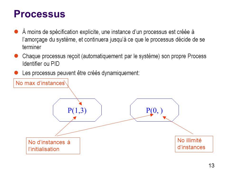 13 Processus À moins de spécification explicite, une instance dun processus est créée à lamorçage du système, et continuera jusquà ce que le processus décide de se terminer Chaque processus reçoit (automatiquement par le système) son propre Process Identifier ou PID Les processus peuvent être créés dynamiquement: P(1,3) No dinstances à linitialisation P(0, ) No max dinstances No illimité dinstances