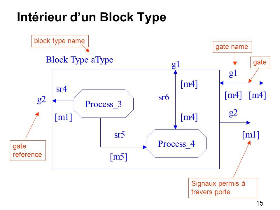 15 Intérieur dun Block Type Block Type aType block type name Process_3 Process_4 [m4] [m1] [m5] gate reference gate sr4 sr5 sr6 gate name g1 g2 [m4] [m1] [m4] Signaux permis à travers porte g2 [m4] g1