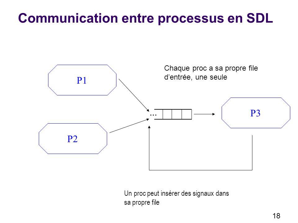 18 Communication entre processus en SDL P1 P2 P3 … Chaque proc a sa propre file dentrée, une seule Un proc peut insérer des signaux dans sa propre file