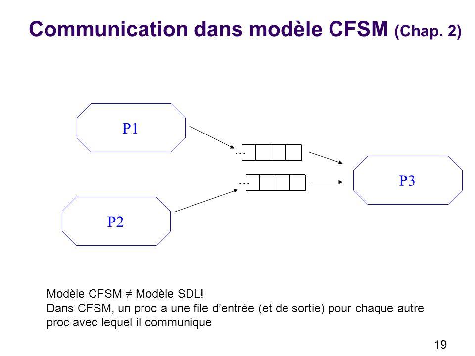 19 Communication dans modèle CFSM (Chap.2) P1 P2 P3 … … Modèle CFSM Modèle SDL.