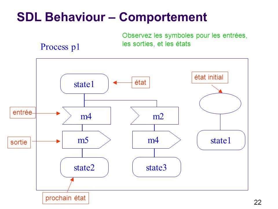 22 SDL Behaviour – Comportement state1 m5 m2 state2 état entrée m4 state3 prochain état Process p1 state1 état initial sortie Observez les symboles pour les entrées, les sorties, et les états