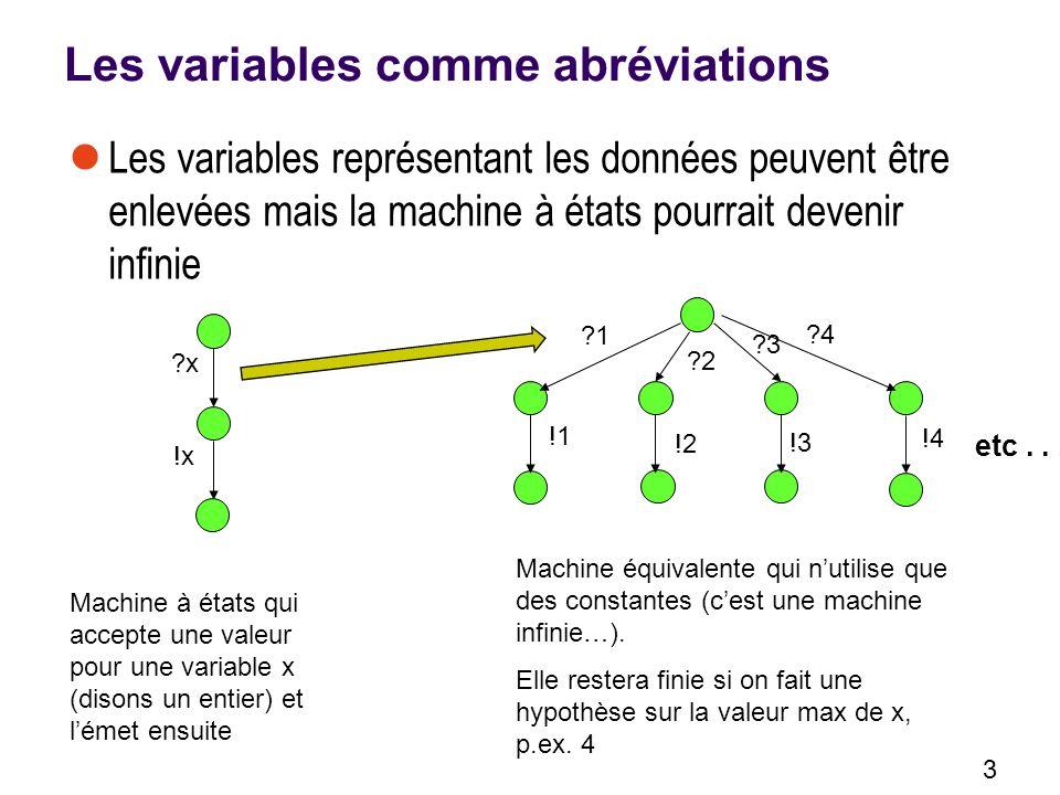 3 Les variables comme abréviations Les variables représentant les données peuvent être enlevées mais la machine à états pourrait devenir infinie ?x !x Machine à états qui accepte une valeur pour une variable x (disons un entier) et lémet ensuite ?1 ?2 ?3 !1 !2 !3 etc...