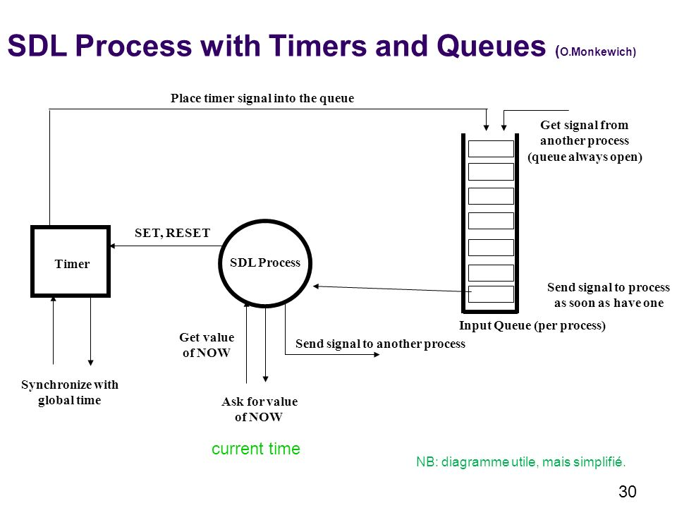 30 SDL Process with Timers and Queues ( O.Monkewich) SDL Process Input Queue (per process) Timer Synchronize with global time Get value of NOW Ask for
