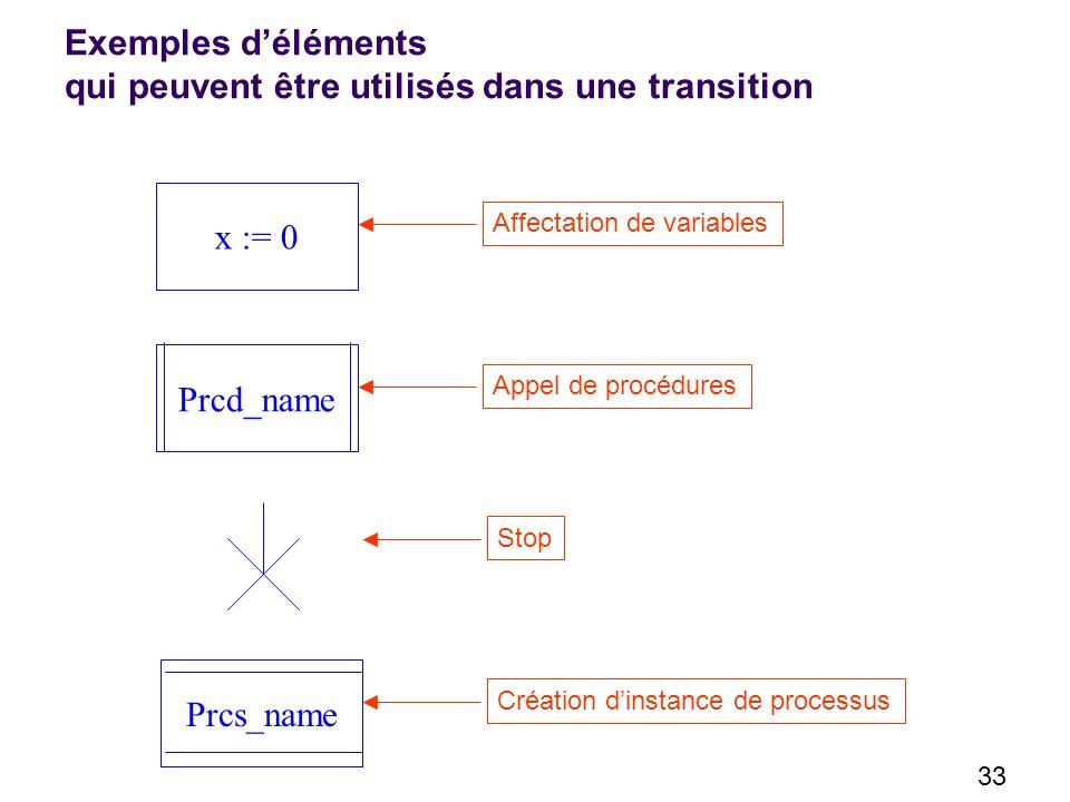 33 Exemples déléments qui peuvent être utilisés dans une transition x := 0 Affectation de variables Prcd_name Appel de procédures Prcs_name Création dinstance de processus Stop