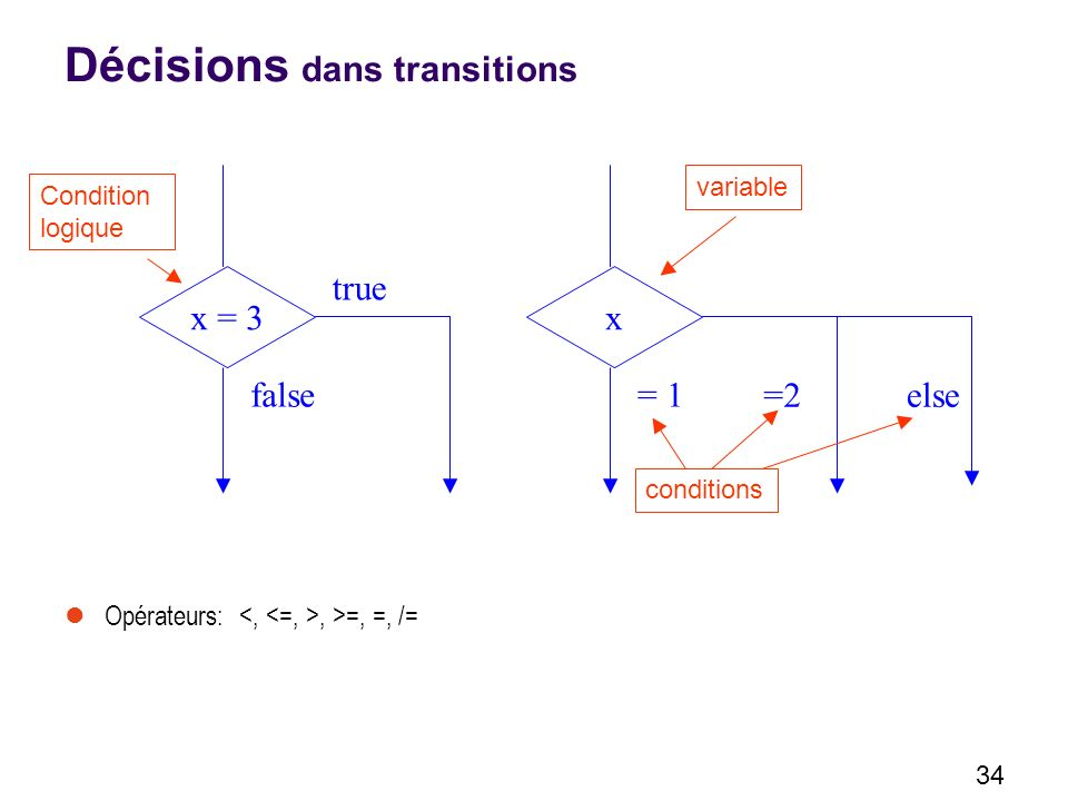 34 Décisions dans transitions Opérateurs:, >=, =, /= x = 3 true false x =2 = 1 else variable conditions Condition logique