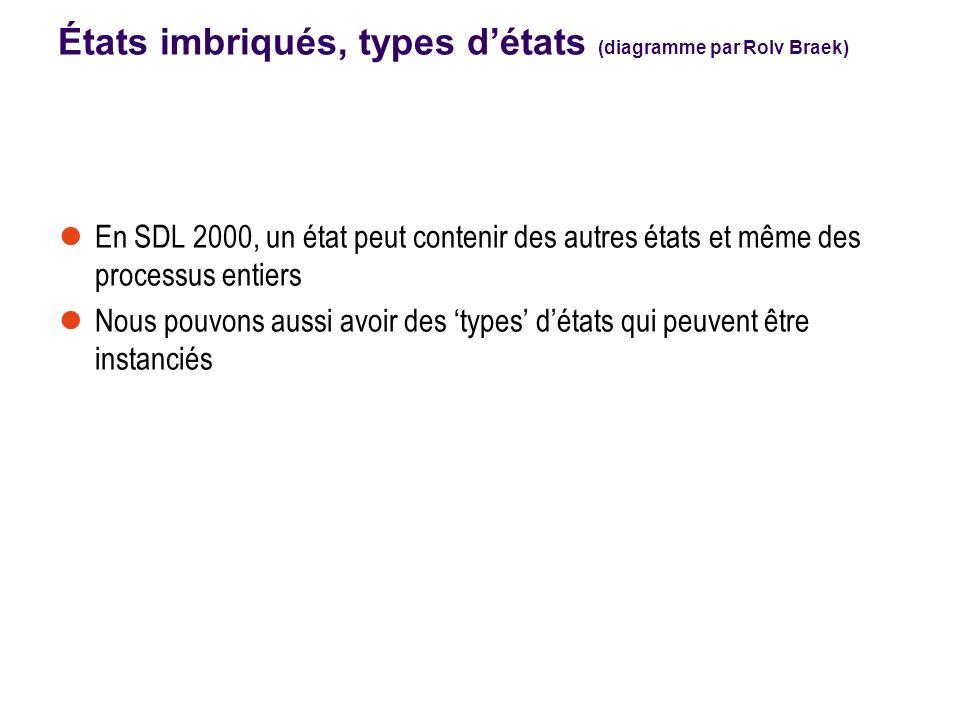 États imbriqués, types détats (diagramme par Rolv Braek) En SDL 2000, un état peut contenir des autres états et même des processus entiers Nous pouvons aussi avoir des types détats qui peuvent être instanciés