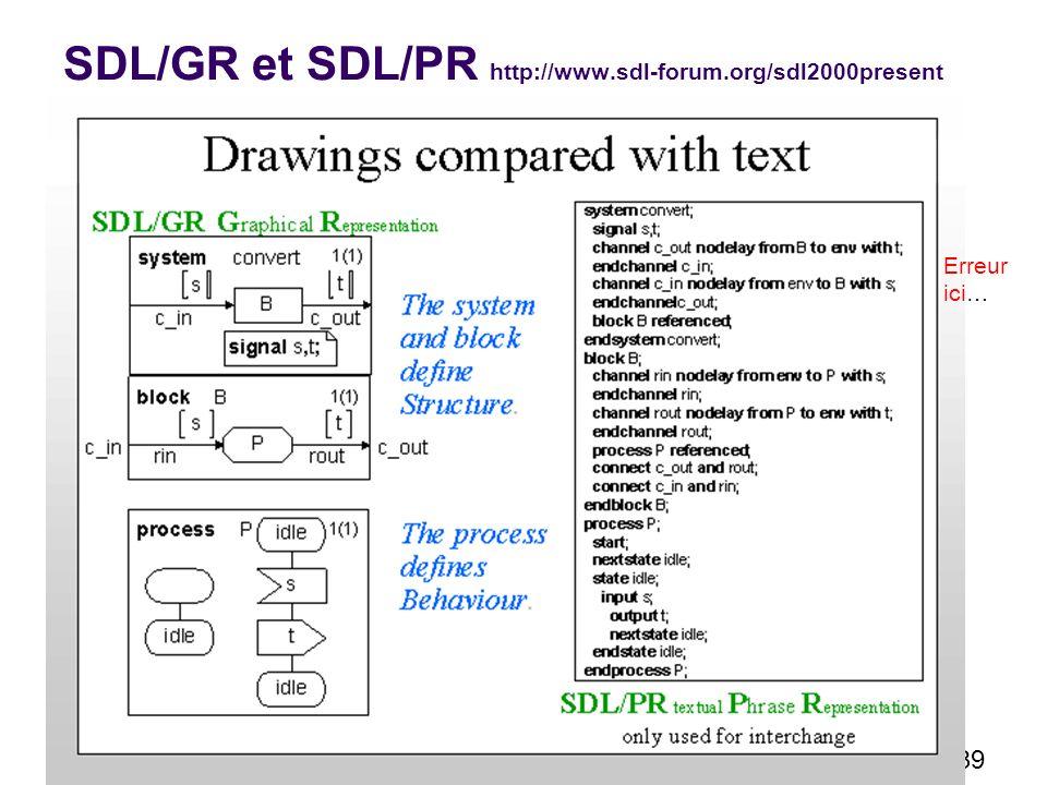 39 SDL/GR et SDL/PR http://www.sdl-forum.org/sdl2000present Erreur ici…
