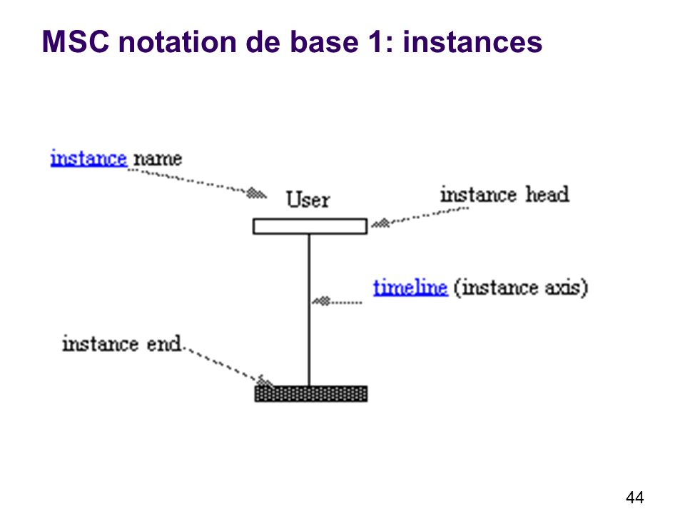 44 MSC notation de base 1: instances