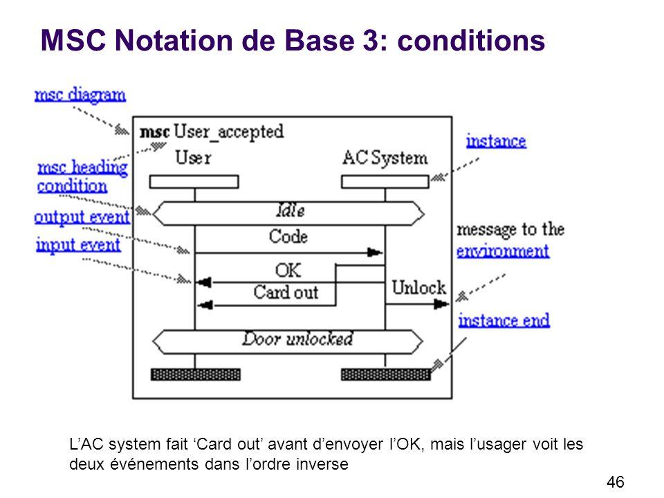 46 MSC Notation de Base 3: conditions LAC system fait Card out avant denvoyer lOK, mais lusager voit les deux événements dans lordre inverse