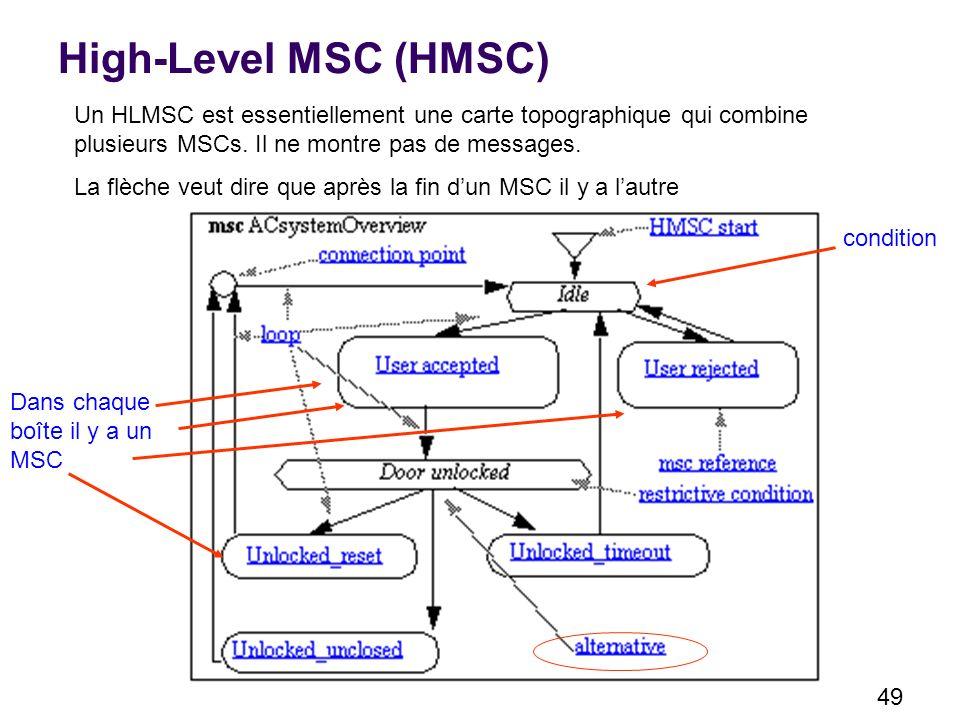 49 High-Level MSC (HMSC) Un HLMSC est essentiellement une carte topographique qui combine plusieurs MSCs.