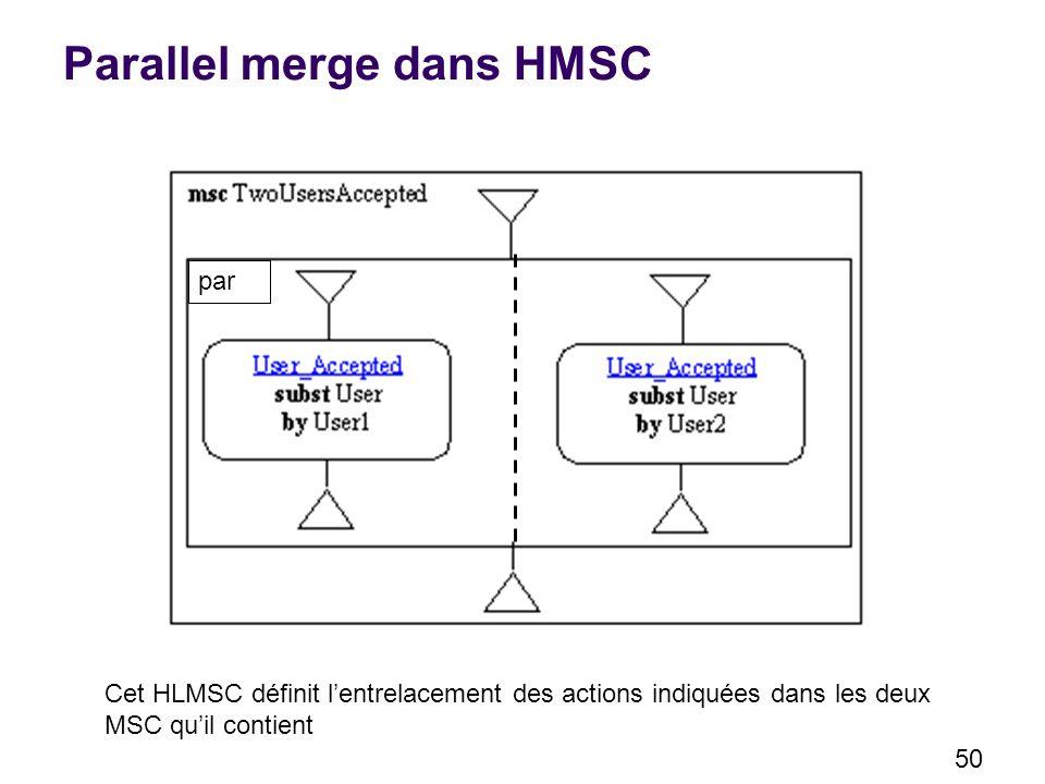 50 Parallel merge dans HMSC Cet HLMSC définit lentrelacement des actions indiquées dans les deux MSC quil contient par