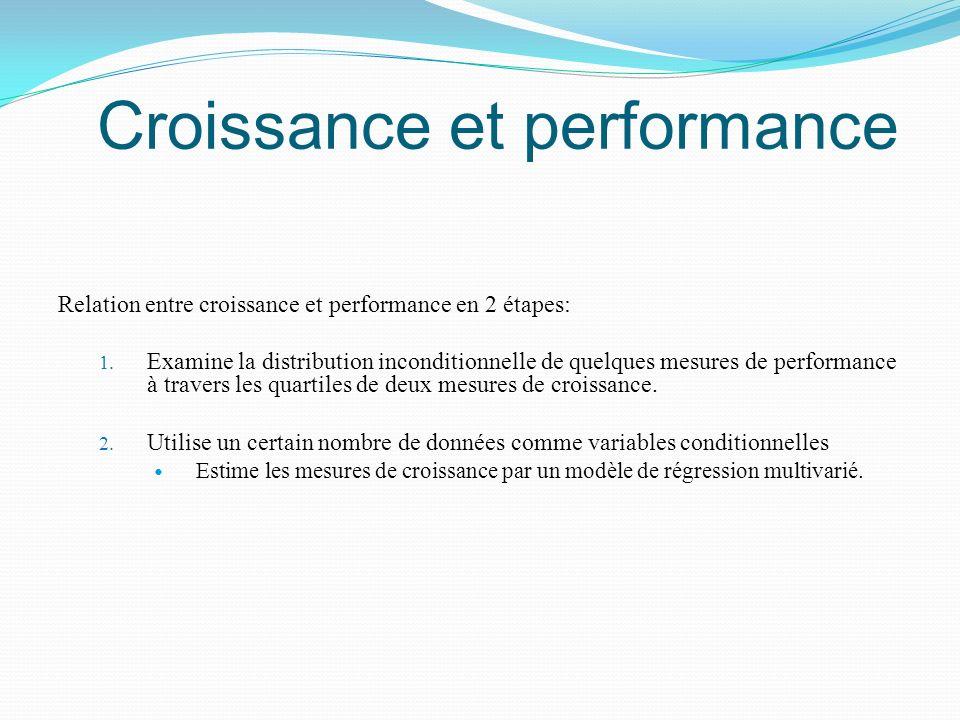 Croissance et performance Relation entre croissance et performance en 2 étapes: 1. Examine la distribution inconditionnelle de quelques mesures de per