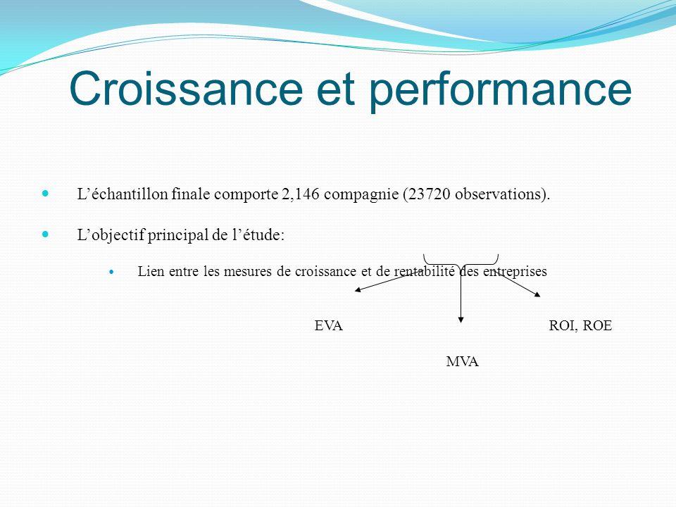 Croissance et performance Léchantillon finale comporte 2,146 compagnie (23720 observations). Lobjectif principal de létude: Lien entre les mesures de