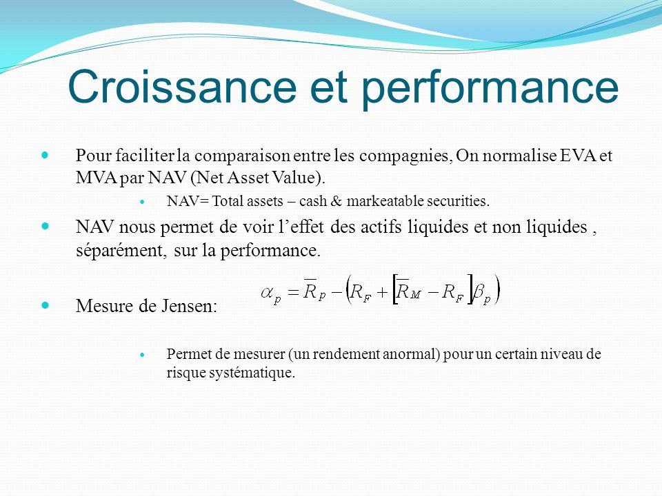 Croissance et performance Pour faciliter la comparaison entre les compagnies, On normalise EVA et MVA par NAV (Net Asset Value). NAV= Total assets – c