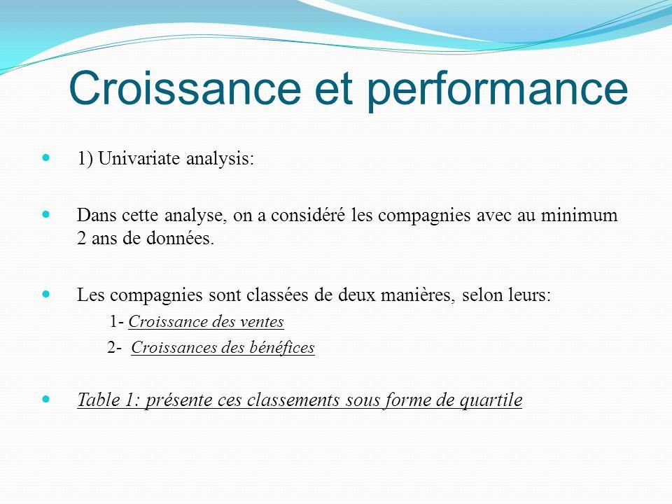 Croissance et performance 1) Univariate analysis: Dans cette analyse, on a considéré les compagnies avec au minimum 2 ans de données. Les compagnies s