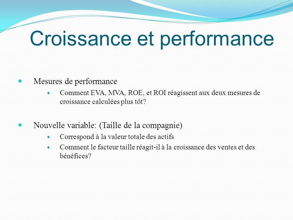 Croissance et performance Mesures de performance Comment EVA, MVA, ROE, et ROI réagissent aux deux mesures de croissance calculées plus tôt? Nouvelle