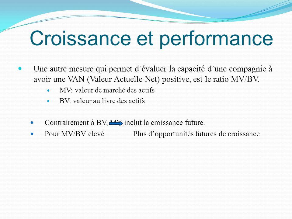 Croissance et performance Une autre mesure qui permet dévaluer la capacité dune compagnie à avoir une VAN (Valeur Actuelle Net) positive, est le ratio
