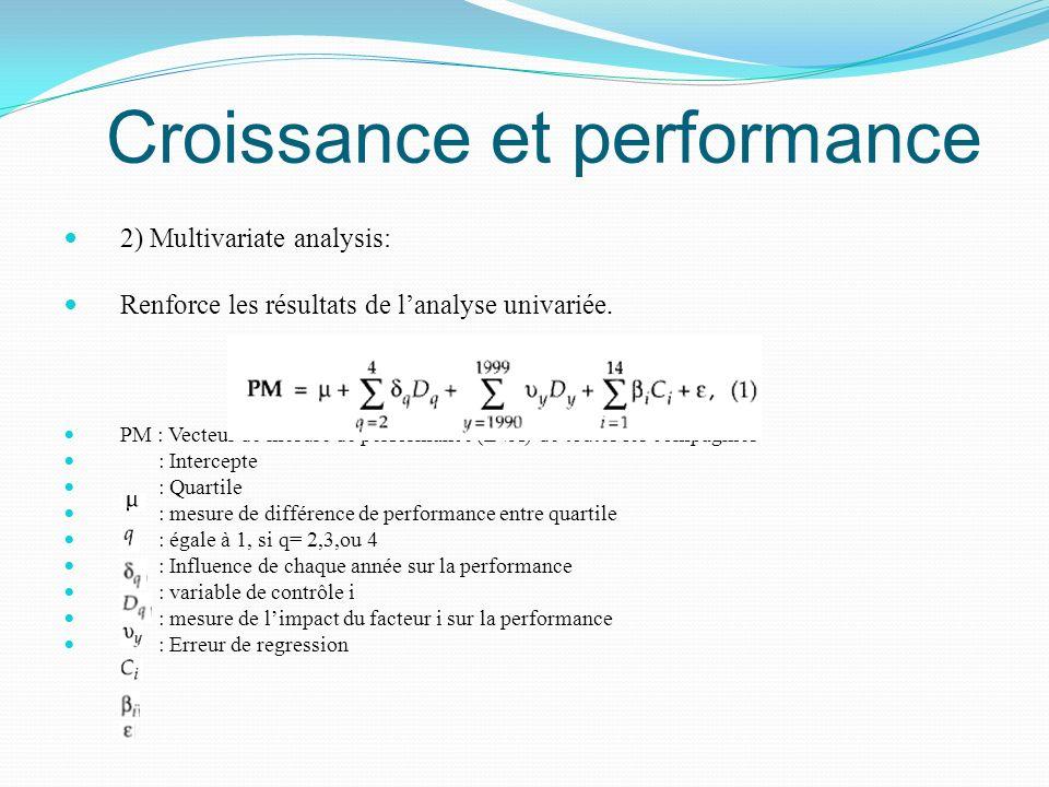 Croissance et performance 2) Multivariate analysis: Renforce les résultats de lanalyse univariée. PM : Vecteur de mesure de performance (EVA) de toute
