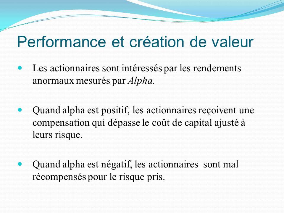 Performance et création de valeur Les actionnaires sont intéressés par les rendements anormaux mesurés par Alpha. Quand alpha est positif, les actionn
