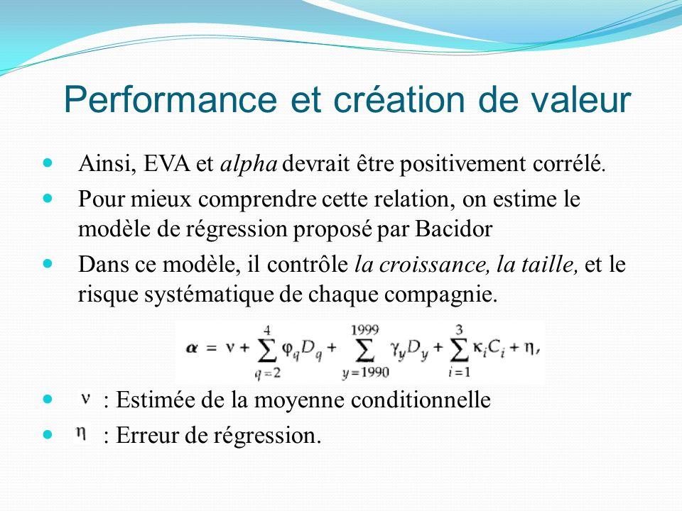 Performance et création de valeur Ainsi, EVA et alpha devrait être positivement corrélé. Pour mieux comprendre cette relation, on estime le modèle de