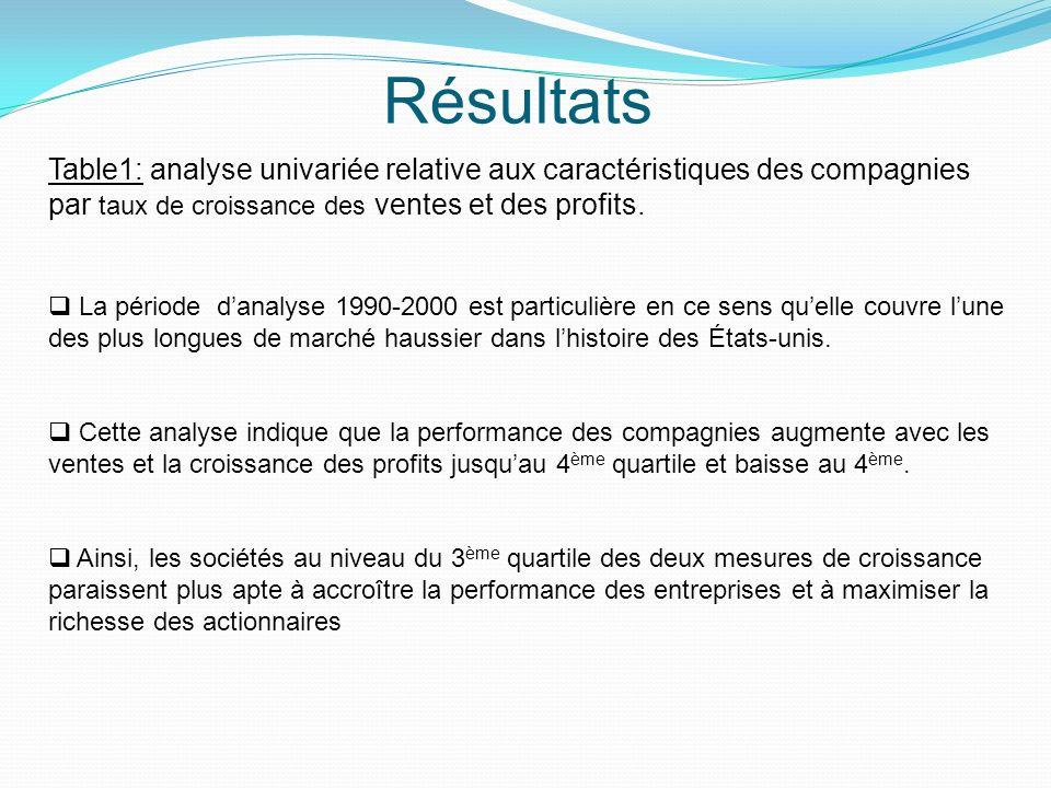 Résultats Table1: analyse univariée relative aux caractéristiques des compagnies par taux de croissance des ventes et des profits. La période danalyse