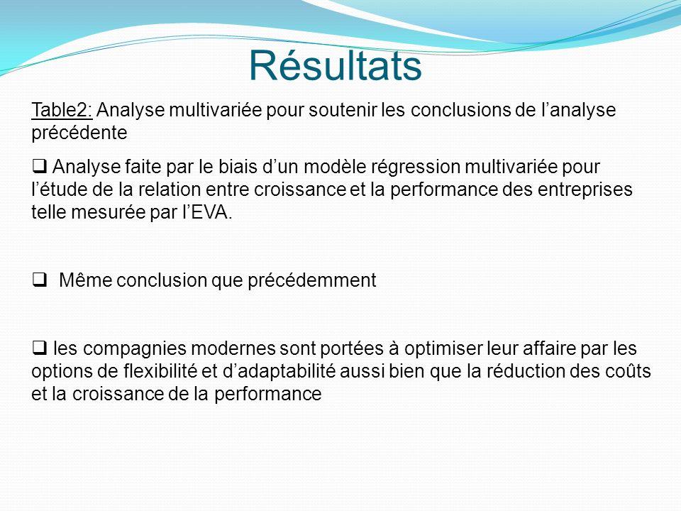 Résultats Table2: Analyse multivariée pour soutenir les conclusions de lanalyse précédente Analyse faite par le biais dun modèle régression multivarié