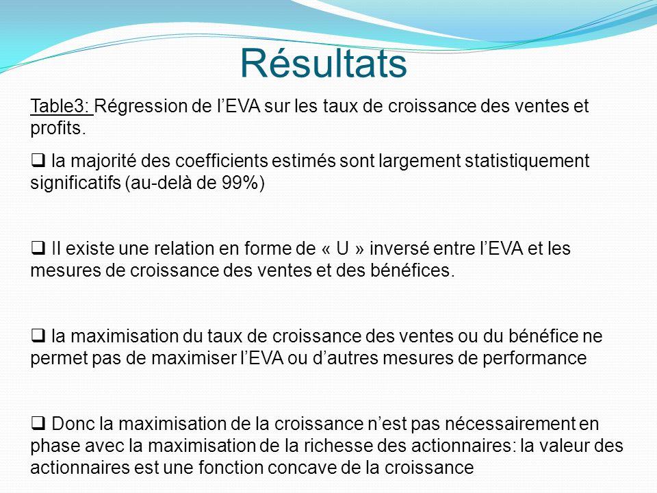 Résultats Table3: Régression de lEVA sur les taux de croissance des ventes et profits. la majorité des coefficients estimés sont largement statistique