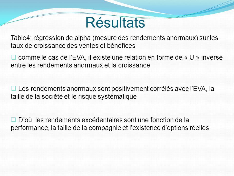 Résultats Table4: régression de alpha (mesure des rendements anormaux) sur les taux de croissance des ventes et bénéfices comme le cas de lEVA, il exi