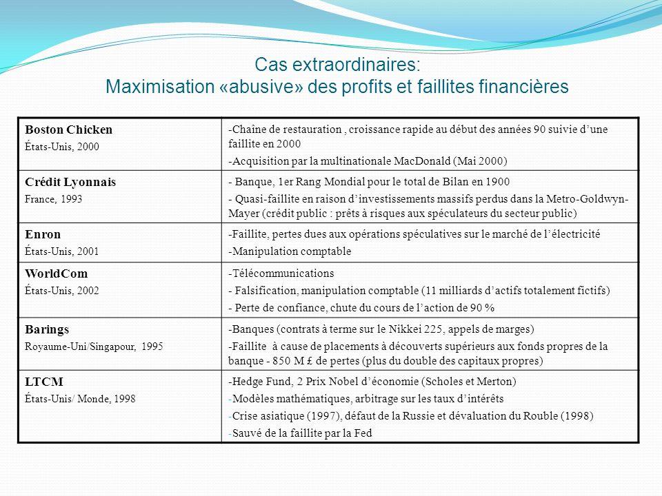 Croissance et performance Léchantillon finale comporte 2,146 compagnie (23720 observations).