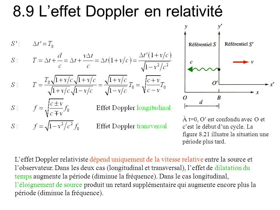8.9 Leffet Doppler en relativité Leffet Doppler relativiste dépend uniquement de la vitesse relative entre la source et lobservateur.