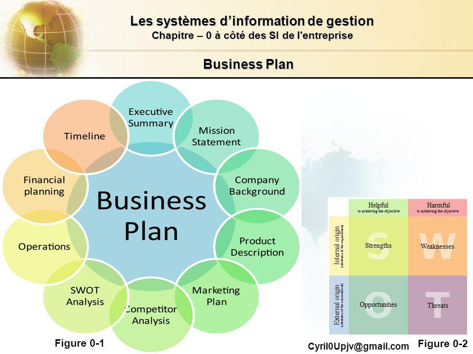 2.2/26 Les systèmes dinformation de gestion Chapitre – 0 à côté des SI de l'entreprise Cyril0Upjv@gmail.com Business Plan Figure 0-1 Figure 0-2
