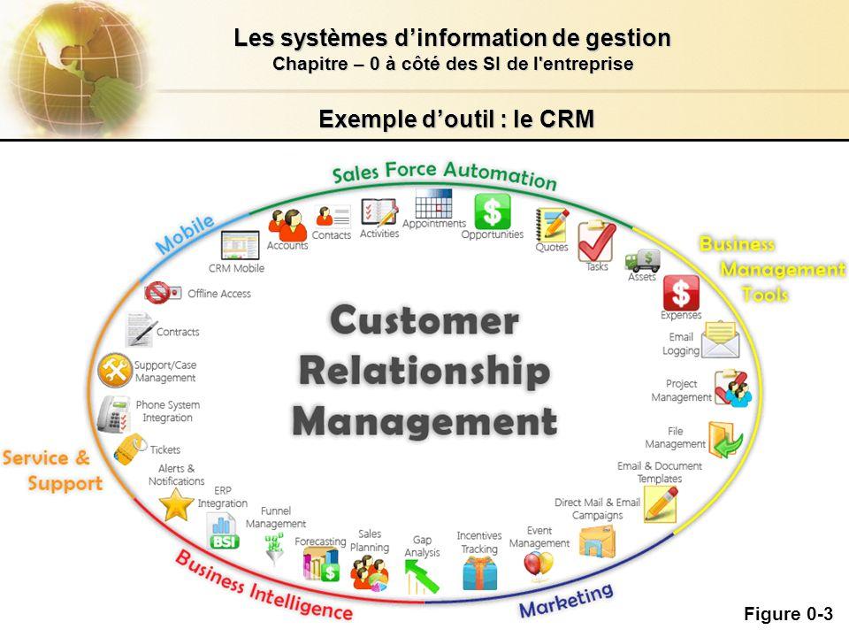 2.4/26 Les systèmes dinformation de gestion Chapitre – 0 à côté des SI de l entreprise Cyril0Upjv@gmail.com Exemple doutil : le CRM Figure 0-4