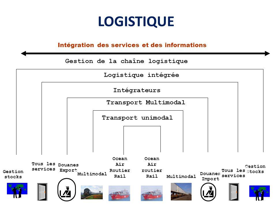 LOGISTIQUE Gestion Stocks Intégration des services et des informations Gestion stocks Tous les services Douanes Export Multimodal Ocean Air Routier Ra