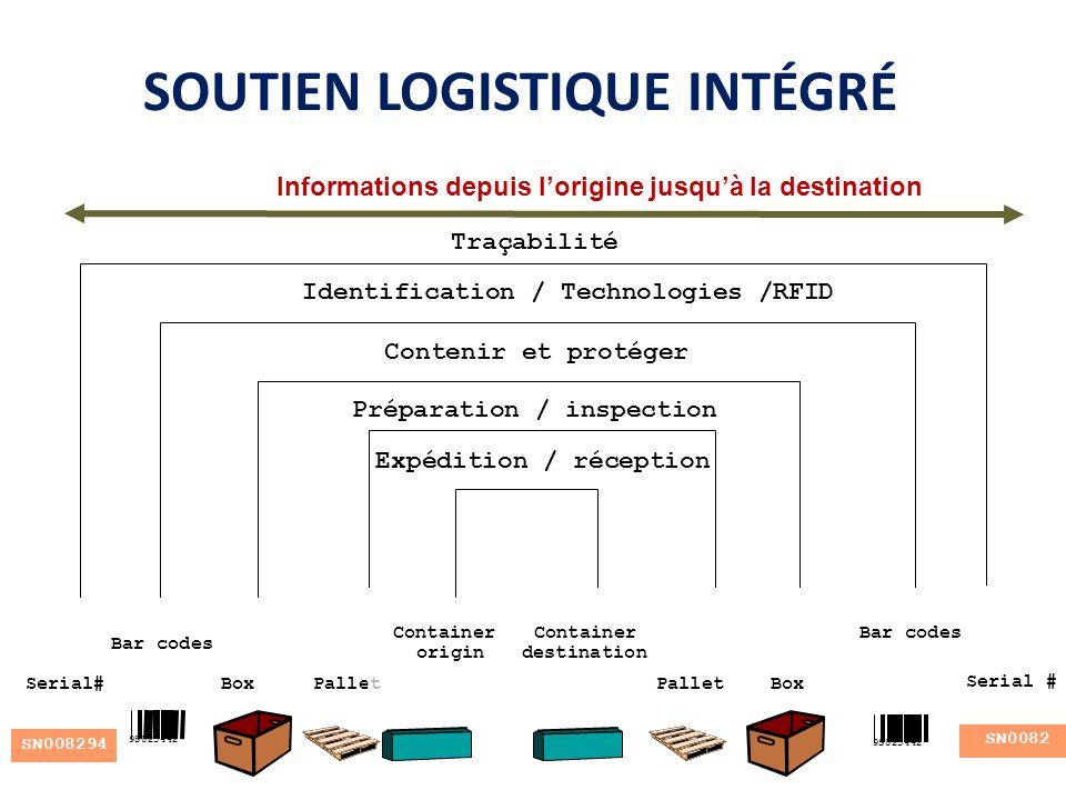 SOUTIEN LOGISTIQUE INTÉGRÉ Informations depuis lorigine jusquà la destination Serial# Bar codes BoxPallet Container origin Container destination Palle