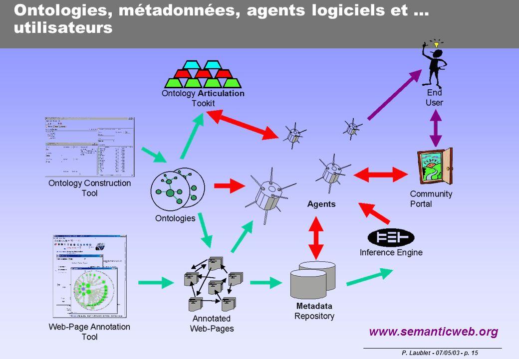 P. Laublet - 07/05/03 - p. 15 Ontologies, métadonnées, agents logiciels et … utilisateurs www.semanticweb.org